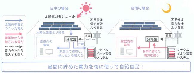 太陽光充電モード